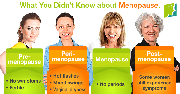 What You Didn't Know about Menopause