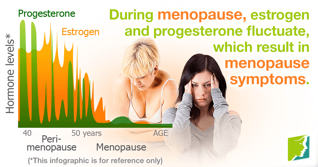 During menopause, estrogen and progesterone fluctuate, which result in menopause symptoms.