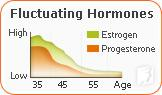 What Causes Tingling Extremities during Menopause?