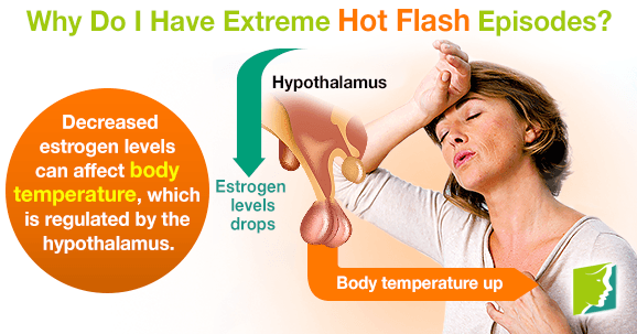 Why Do I Have Extreme Hot Flash Episodes?